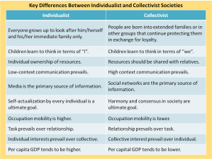 2 key differences between individualist and collectivist societies